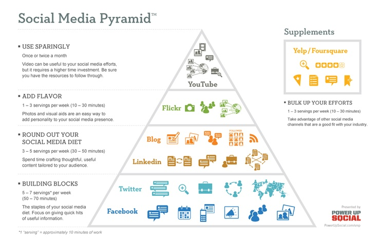 Social-media-pyramid-powerupsocial